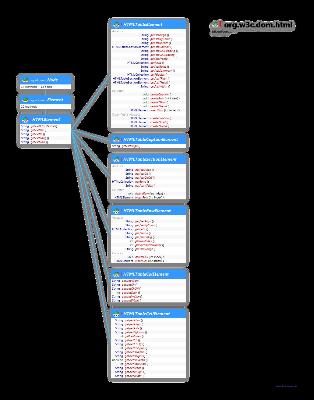 Java Html Dom Api