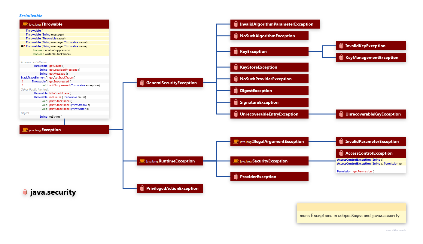 Exceptions class diagram and api documentation for Java 7