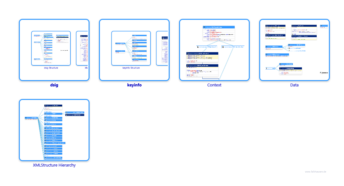 dsig.dsig.dsig class diagrams and api documentations for Java 7
