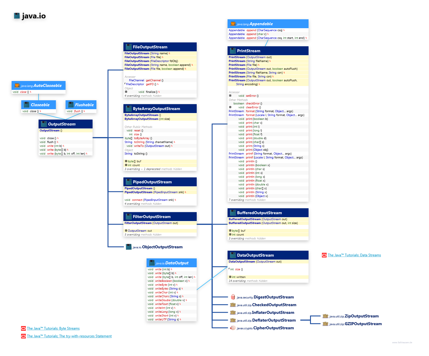 Java Io Outputstream