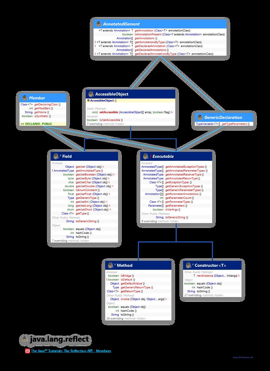 Member javangflect member class diagram and api documentation for java 8 ccuart Images