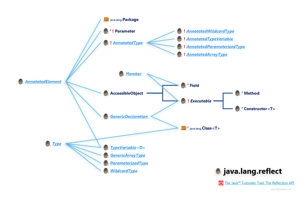 Reflection hierarchy javangflect reflection hierarchy class diagram and api documentation for java 8 ccuart Choice Image