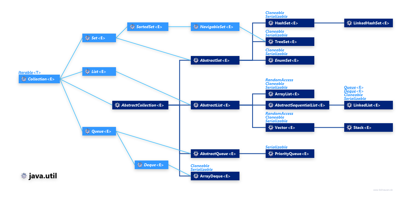 Collection hierarchy simple javautil collection hierarchy simple class diagram and api documentation for java 8 ccuart Images